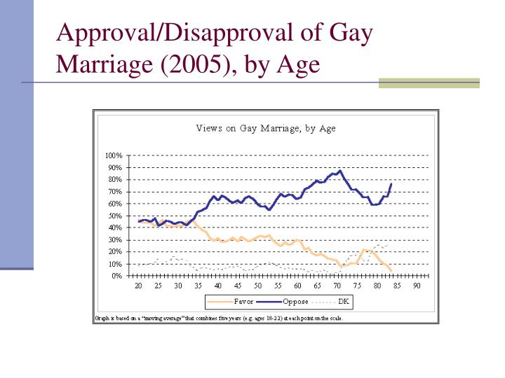 Approval/Disapproval of Gay Marriage (2005), by Age