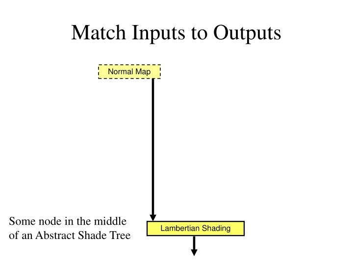 Match Inputs to Outputs