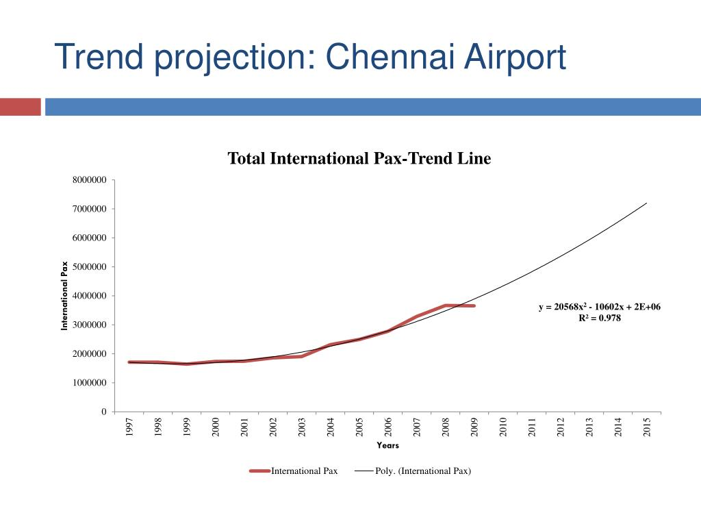 Trend projection: Chennai Airport