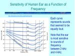 sensitivity of human ear as a function of frequency