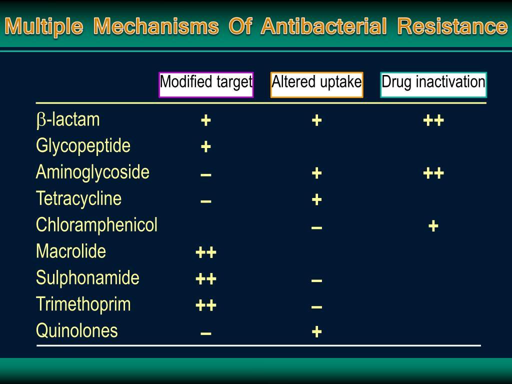 Multiple Mechanisms Of Antibacterial Resistance