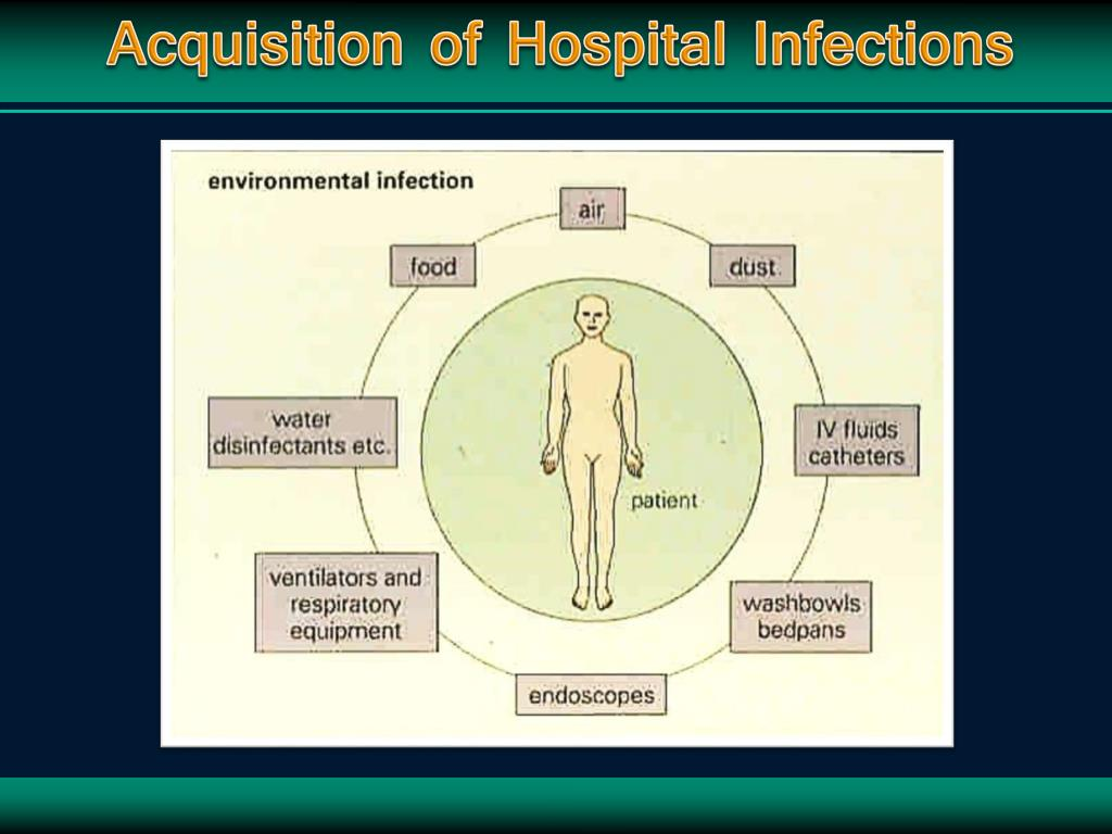Acquisition of Hospital Infections