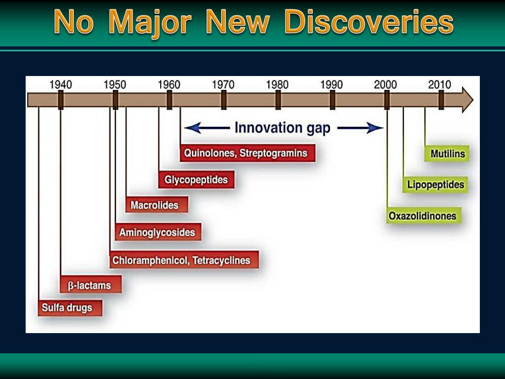 No Major New Discoveries