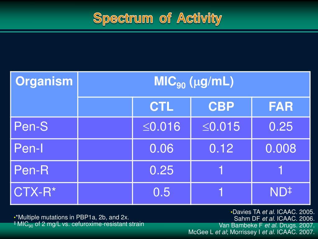 Spectrum of Activity