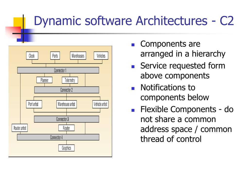 Components are arranged in a hierarchy