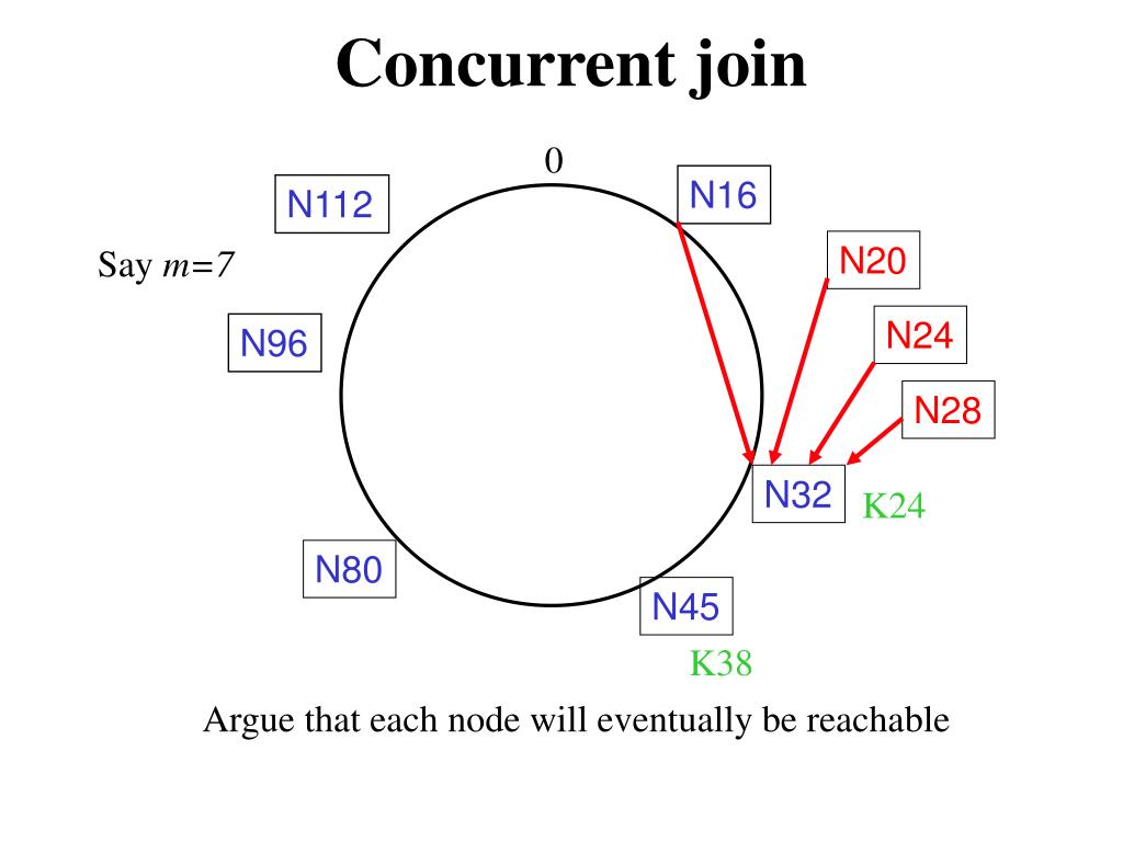 Concurrent join