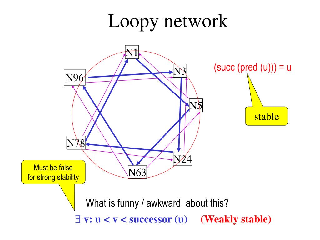 Loopy network