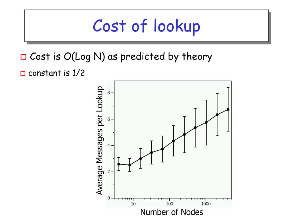 Cost of lookup
