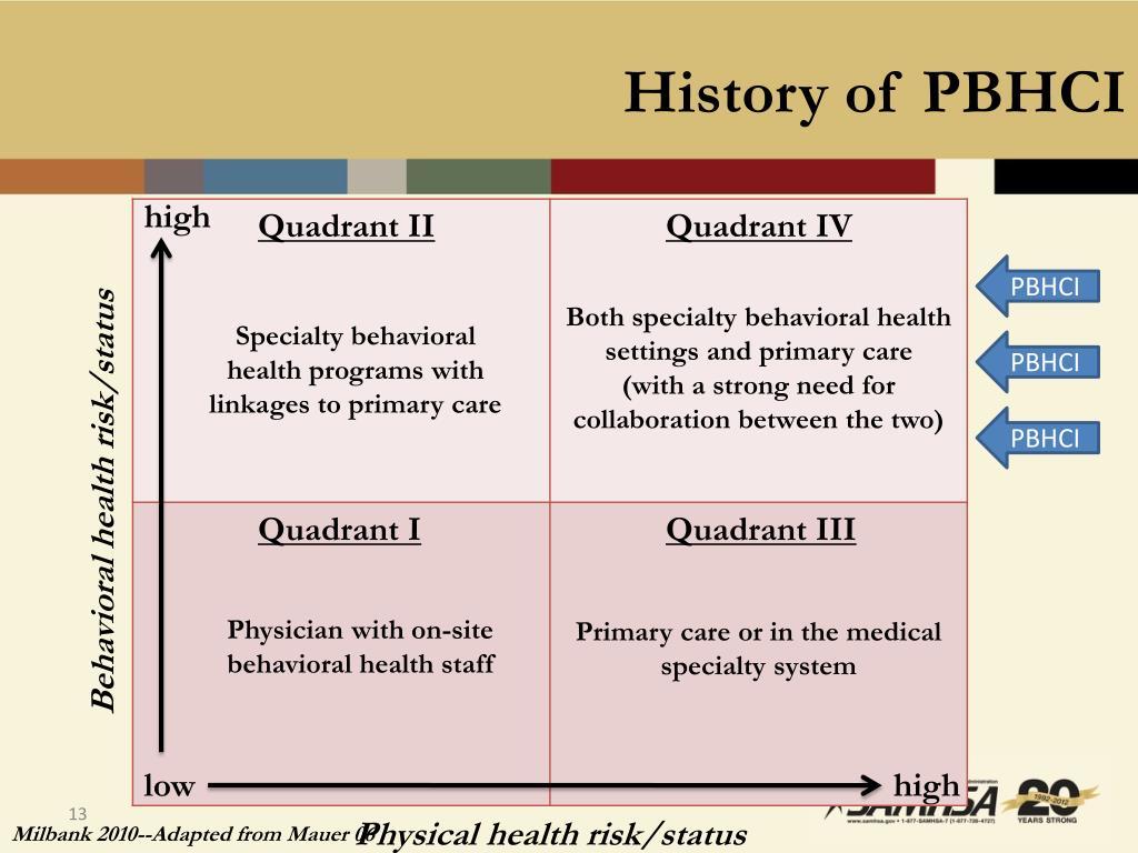 History of PBHCI