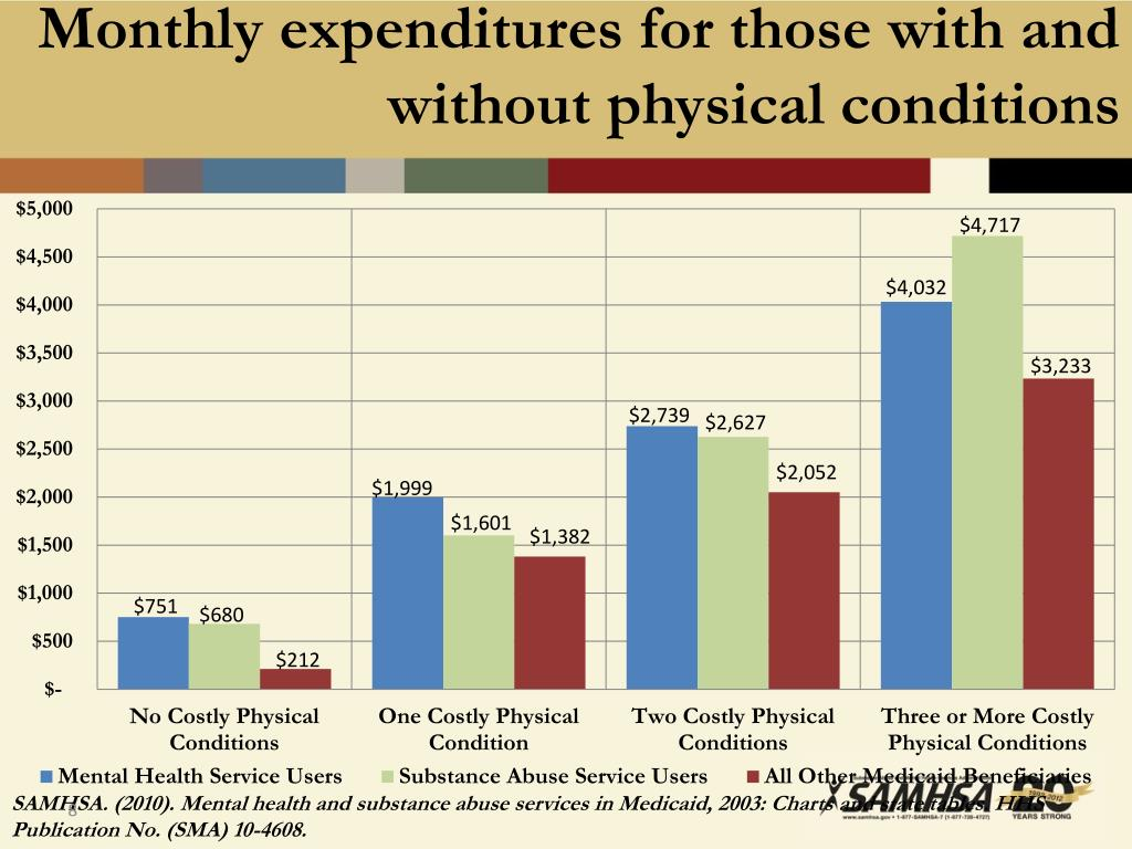 Monthly expenditures for those with and without physical conditions