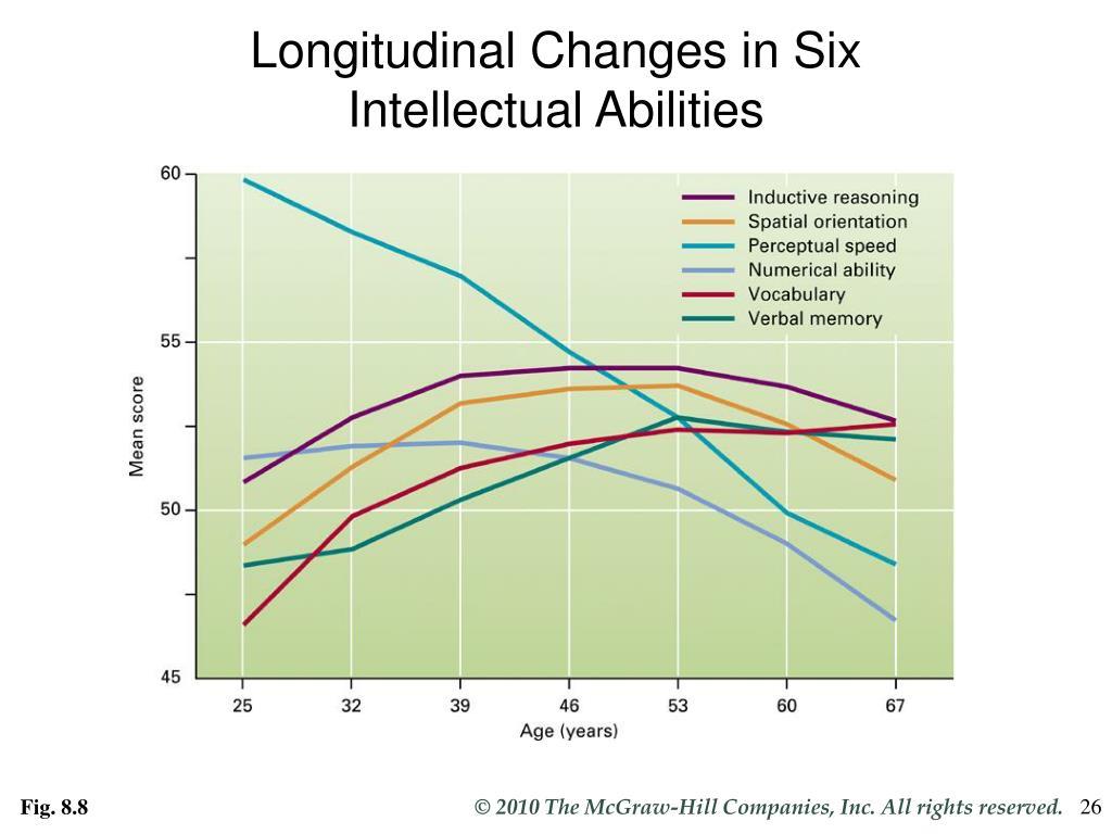 Longitudinal Changes in Six