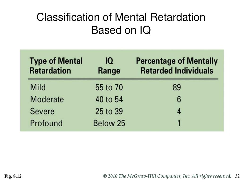Classification of Mental Retardation Based on IQ