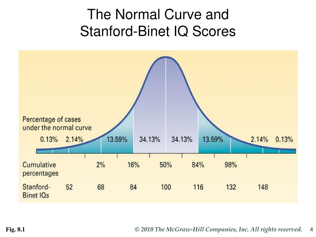 The Normal Curve and