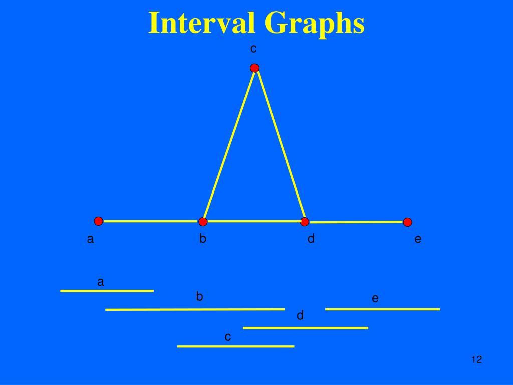 Interval Graphs