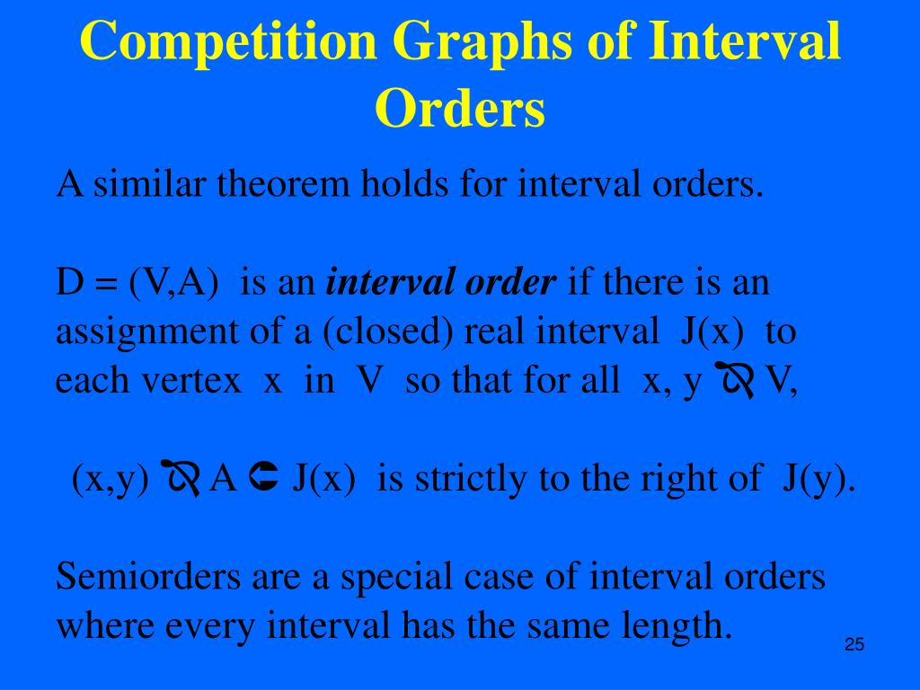 Competition Graphs of Interval Orders
