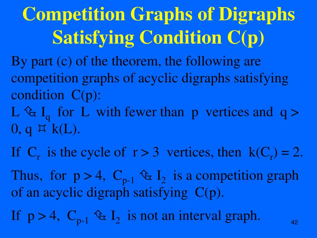 Competition Graphs of Digraphs Satisfying Condition C(p)