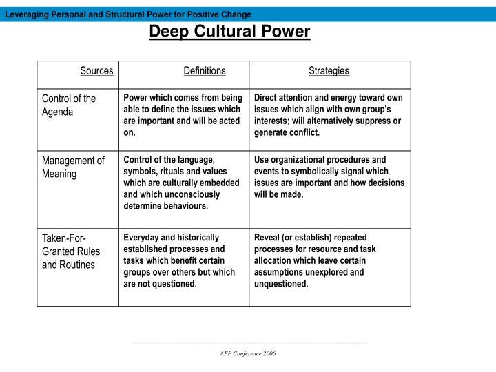 define personal power
