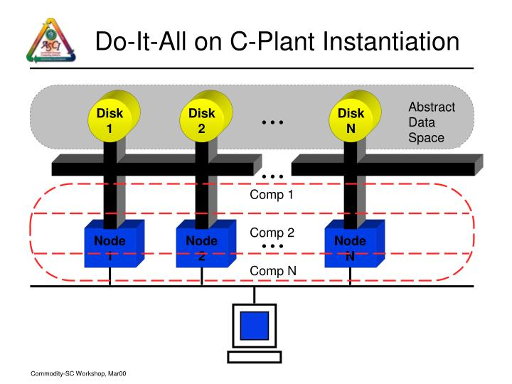 Do-It-All on C-Plant Instantiation