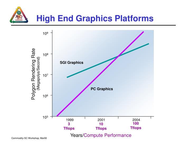 High end graphics platforms