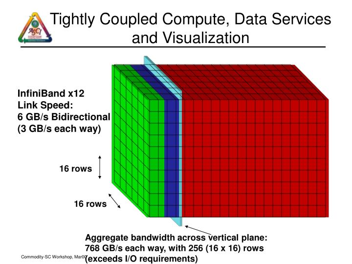 Tightly Coupled Compute, Data Services and Visualization