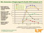 no x conversion of engine aged fe zeolite scr catalysts 1