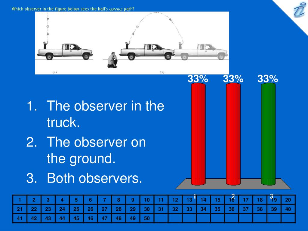 Which observer in the figure below sees the ball's correct path? {image}
