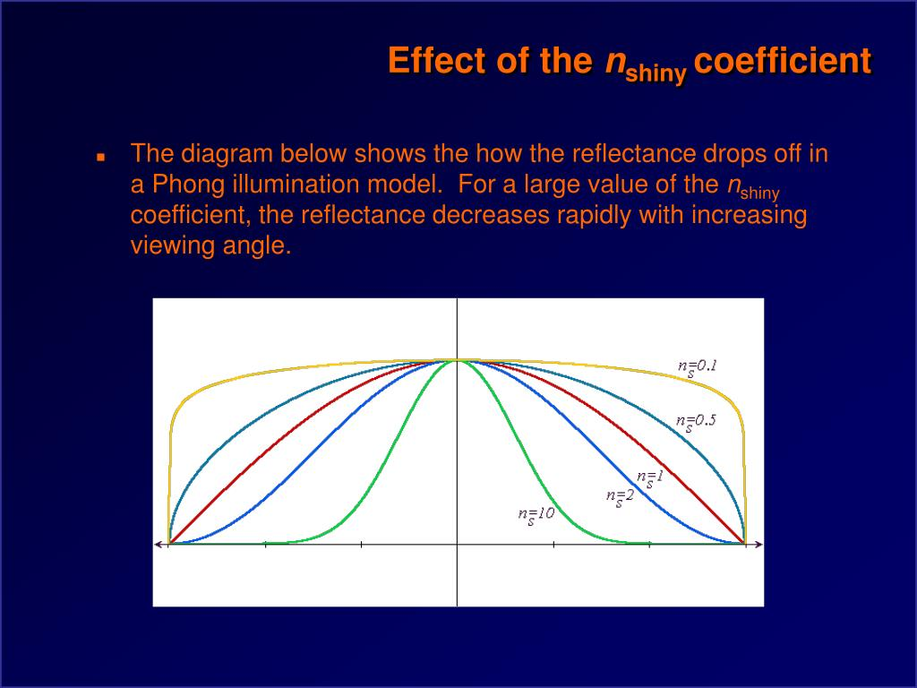 Effect of the