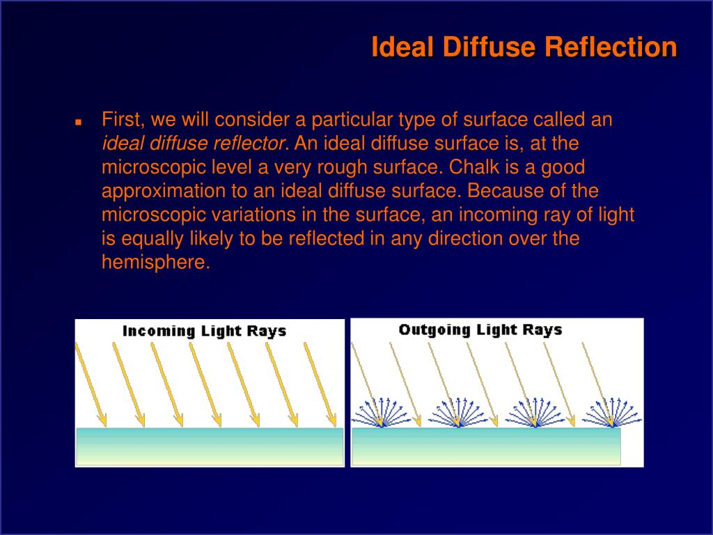 Ideal Diffuse Reflection