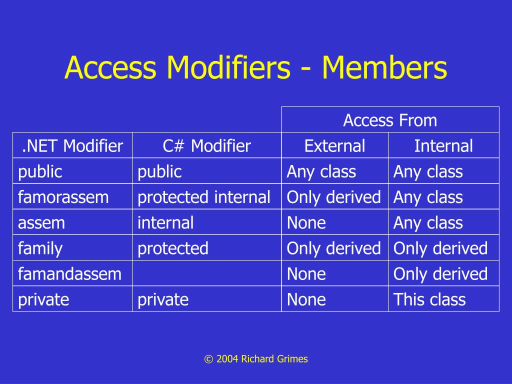 Access Modifiers - Members