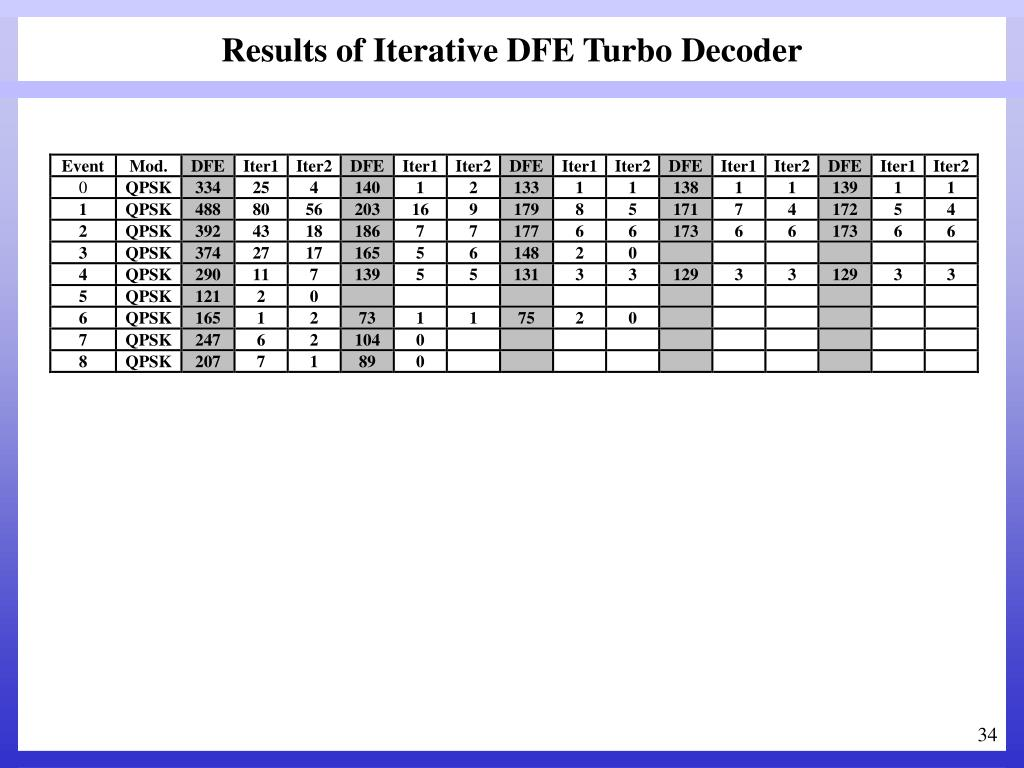 Results of Iterative DFE Turbo Decoder