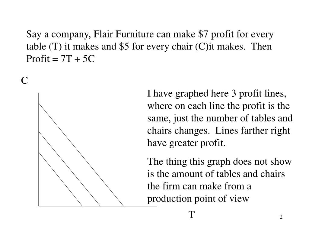 Say a company, Flair Furniture can make $7 profit for every table (T) it makes and $5 for every chair (C)it makes.  Then Profit = 7T + 5C