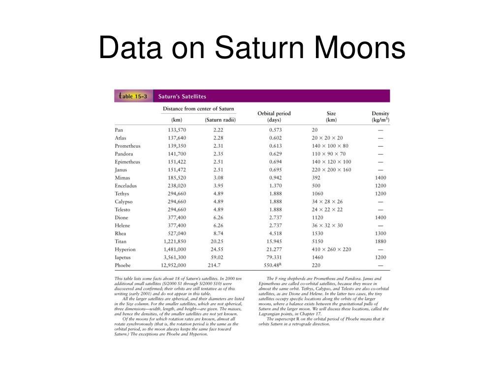Data on Saturn Moons