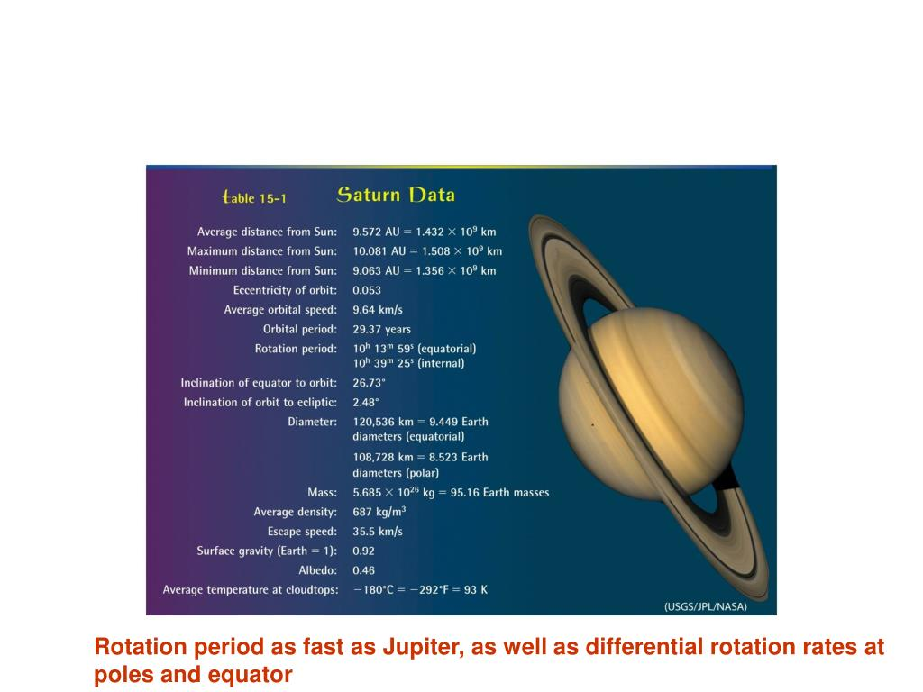 Rotation period as fast as Jupiter, as well as differential rotation rates at
