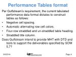 performance tables format
