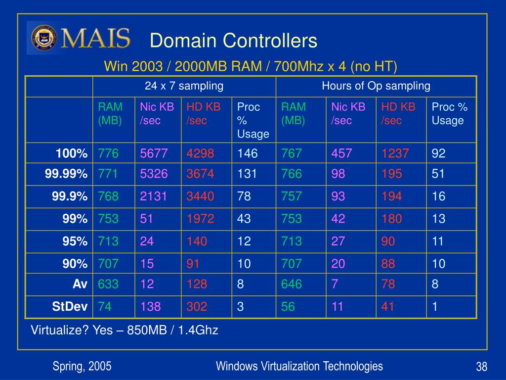 Domain Controllers