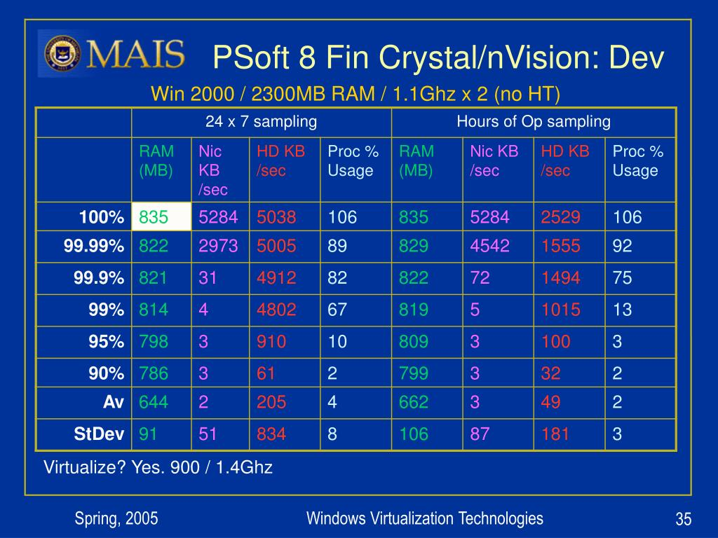 PSoft 8 Fin Crystal/nVision: Dev