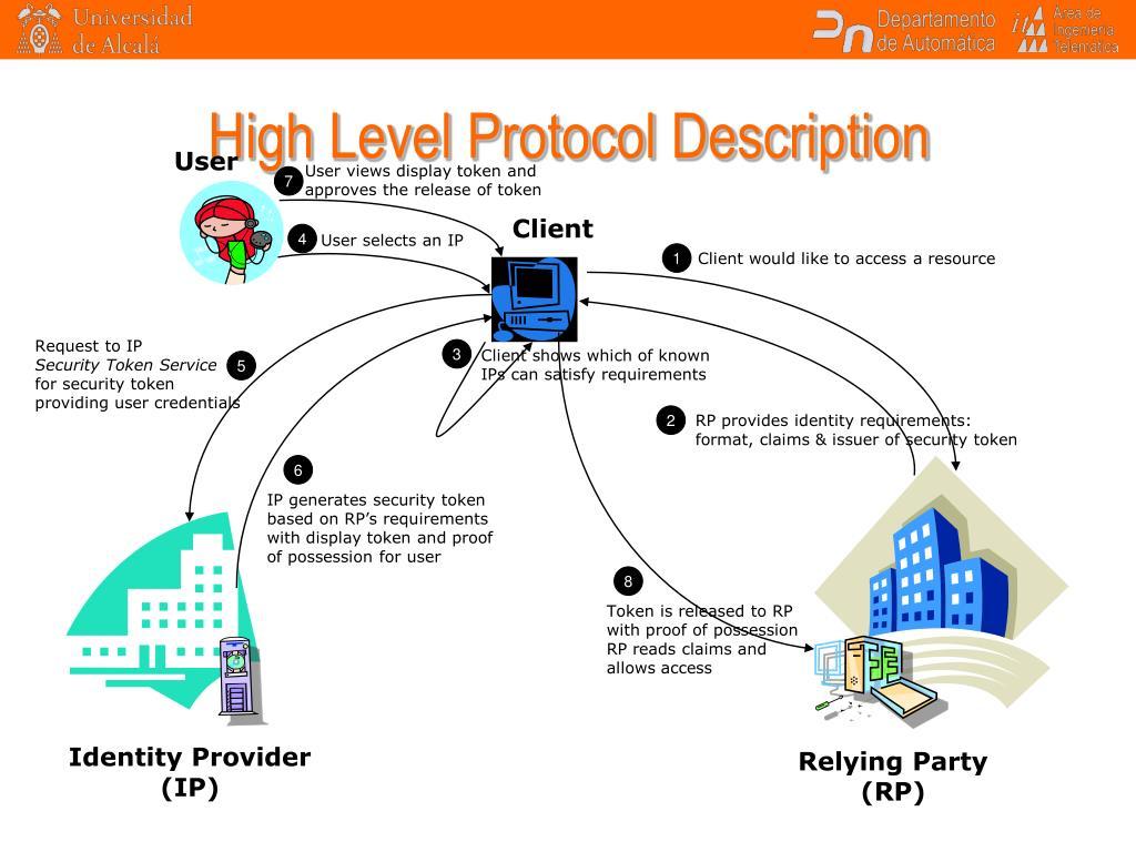High Level Protocol Description
