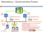 redundancy synchronization process