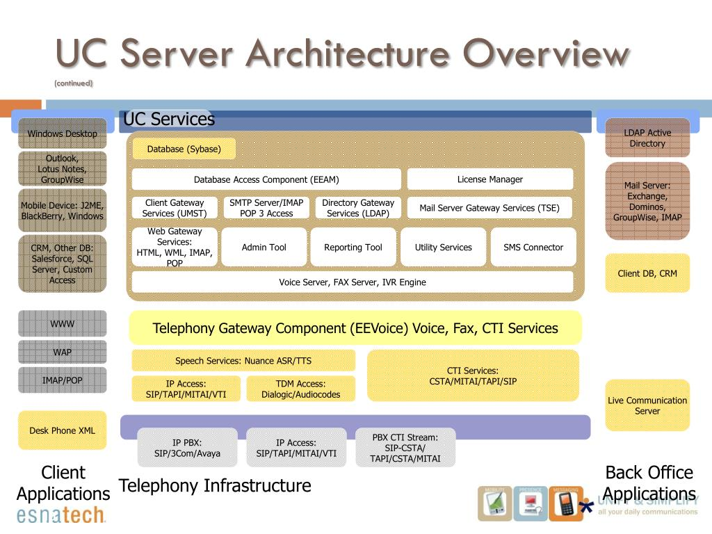 UC Server Architecture Overview