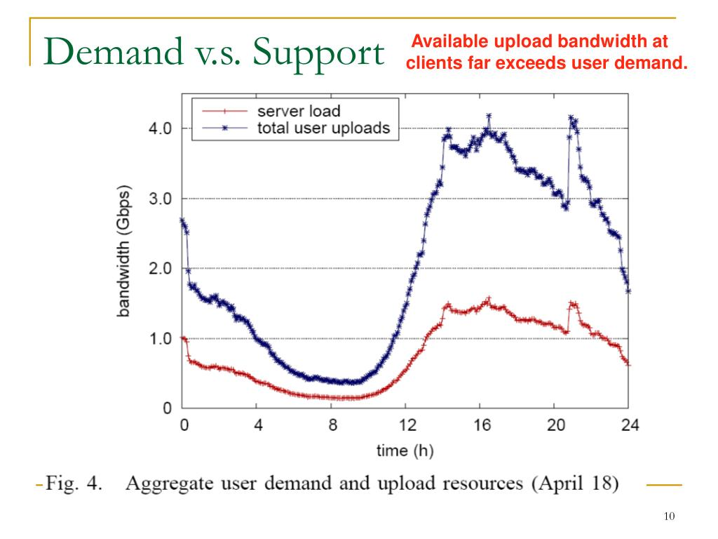 Demand v.s. Support
