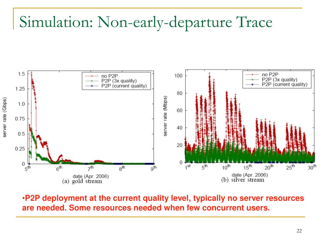Simulation: Non-early-departure Trace