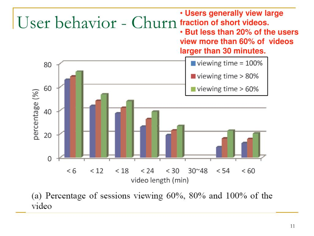 Users generally view large fraction of short videos.