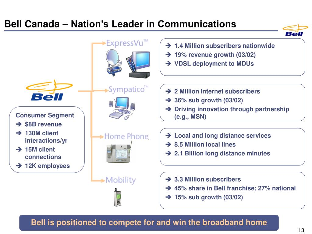 Bell Canada – Nation's Leader in Communications