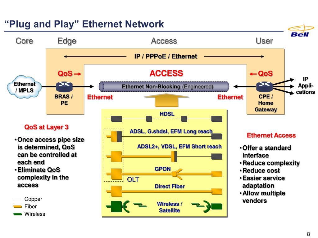 IP / PPPoE / Ethernet