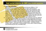 red social interna de ibm tiene 30 000 empleados