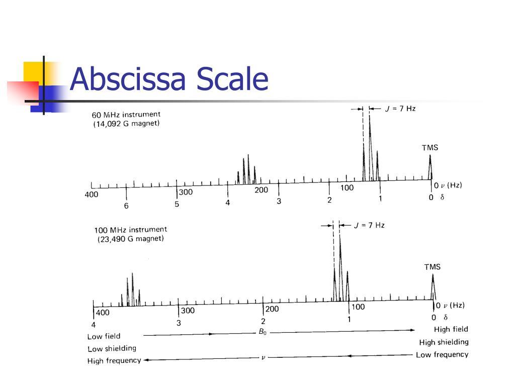 Abscissa Scale