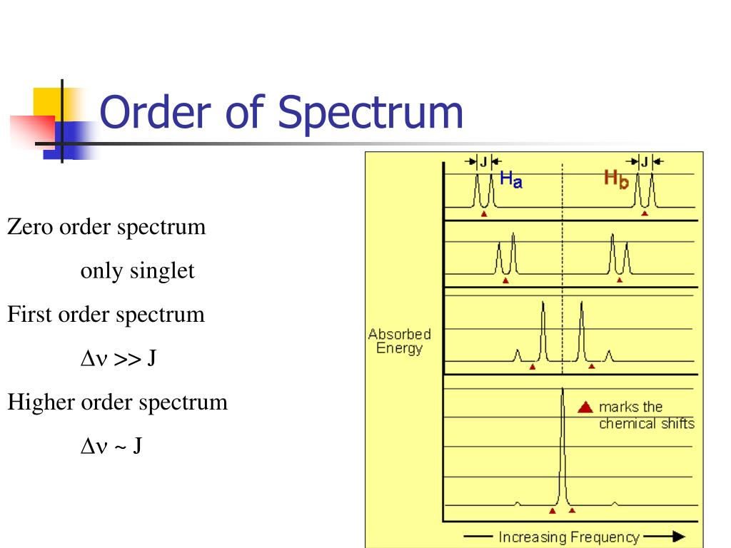 Order of Spectrum