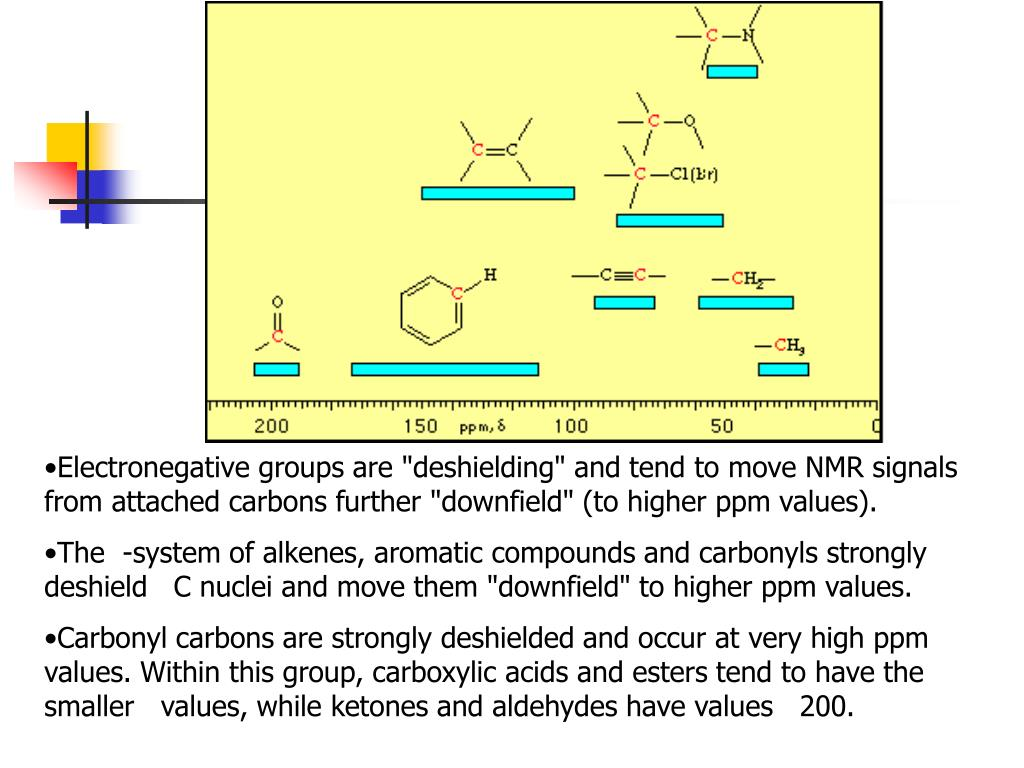"""Electronegative groups are """"deshielding"""" and tend to move NMR signals from attached carbons further """"downfield"""" (to higher ppm values)."""
