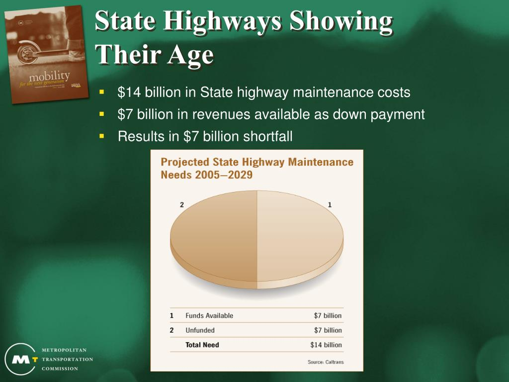 State Highways Showing
