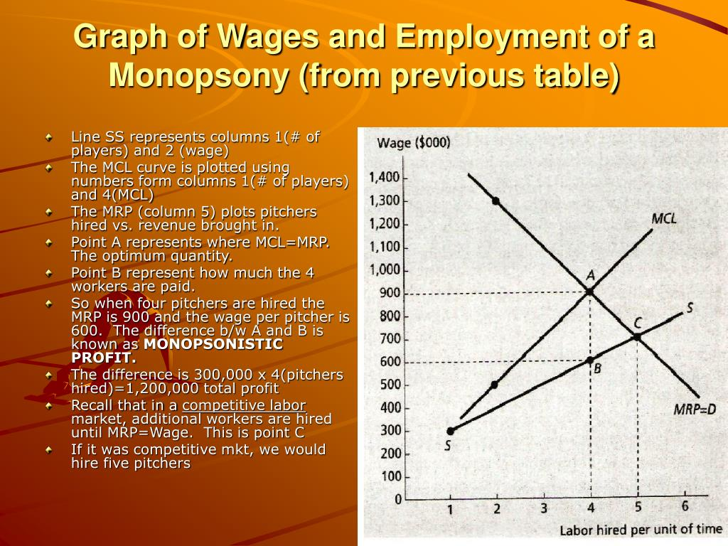 Graph of Wages and Employment of a Monopsony (from previous table)